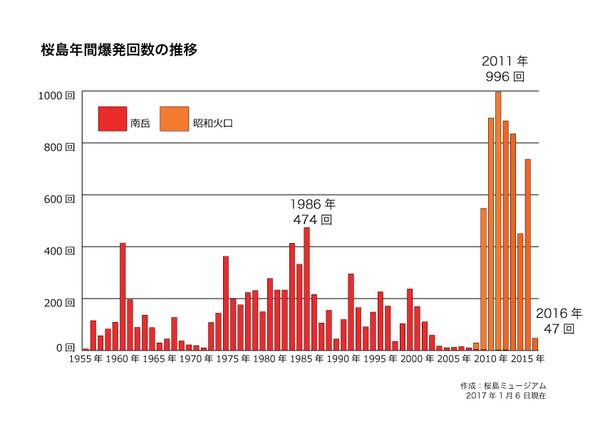 爆発回数グラフ(~2016年).jpg